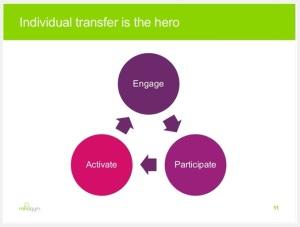 engage activate participate