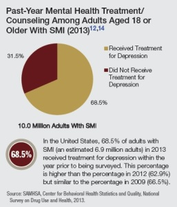 Treatment adults